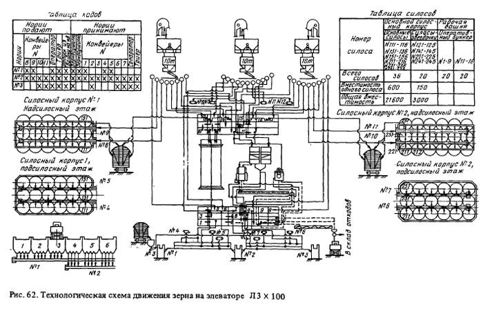 Элеватор технологические схемы