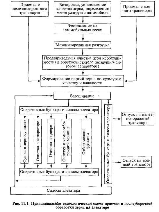 Технологическая схема по хранению и переработке зерна